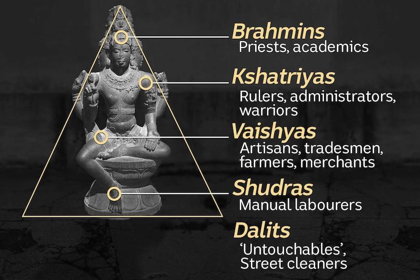 Indian caste system.